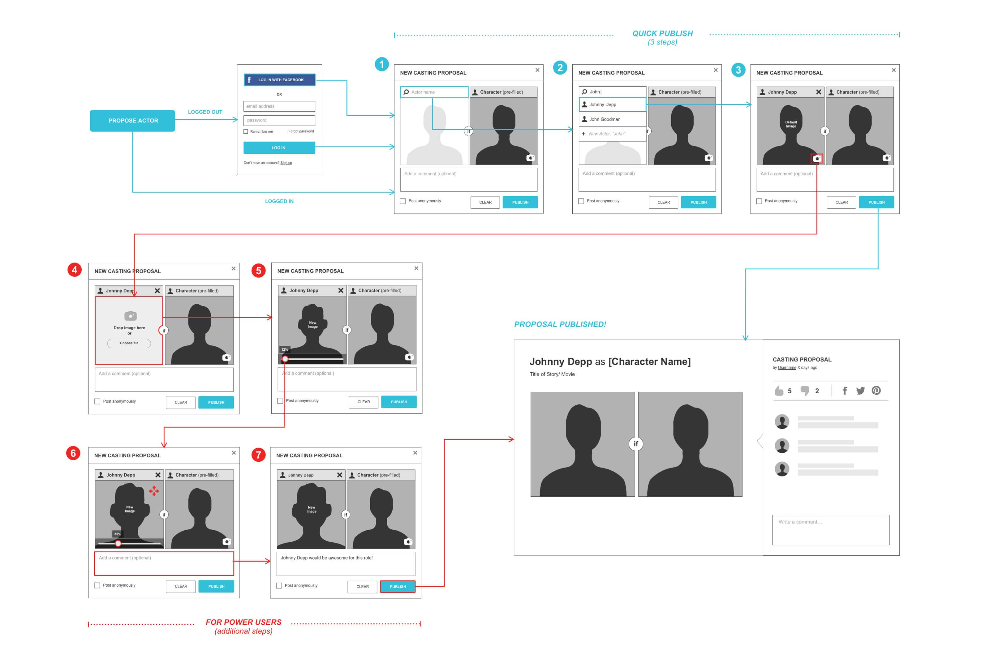 User Flow - The IF List